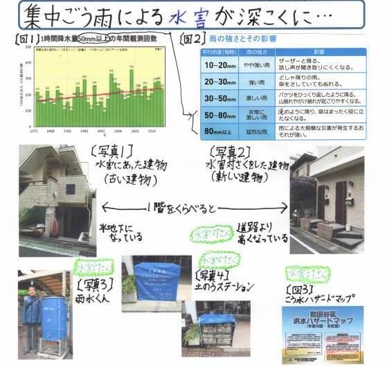 世田谷・水害